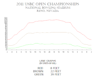 2011 usbc nationals lane graph